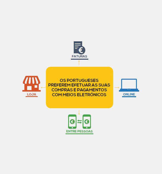SIBS Market Report – Comércio Digital 2016